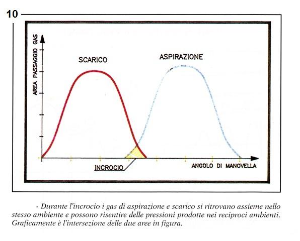 Teoria scarichi (italiano)